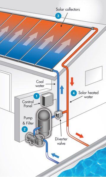 FAFCO Solar Pool Heater